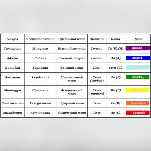 """Бесплатная школа-онлайн трениг """"Работа с Чакрами"""" 4.jpg"""