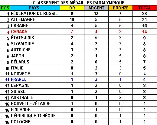Classement des Medailles Olympiques ( Réservé à Burgy ) - Page 2 255864medaille_19
