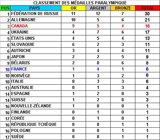 Classement des Medailles Olympiques ( Réservé à Burgy ) - Page 2 27198medaille_20