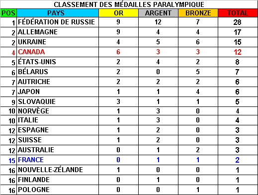 Classement des Medailles Olympiques ( Réservé à Burgy ) - Page 2 656624medaille_18