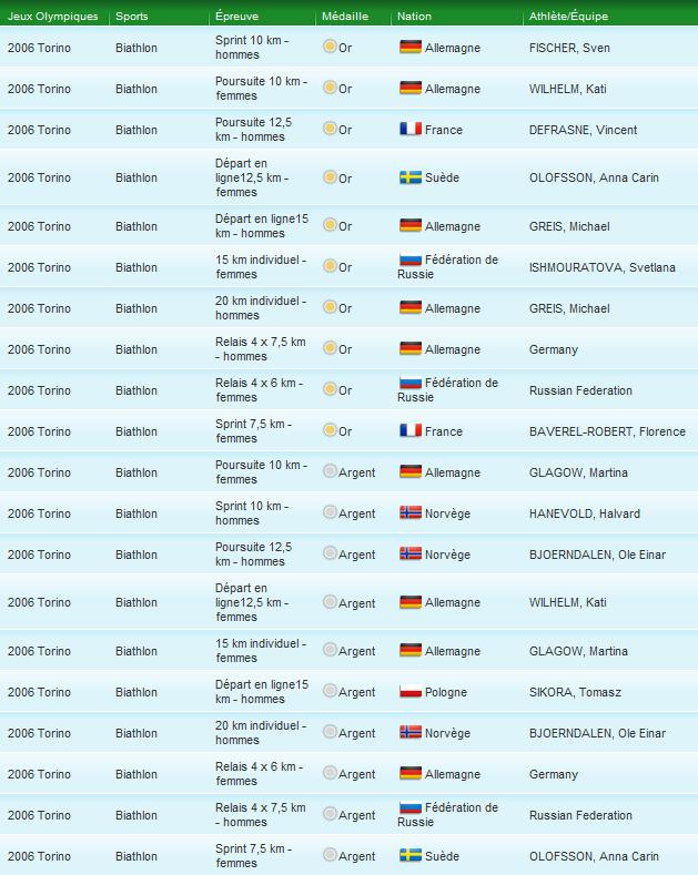 Les Disciplines : Le Biathlon 954727medaillesbiathlon1