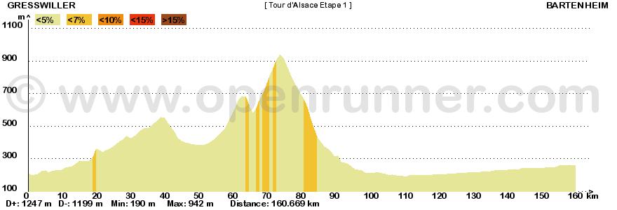 Metà Creazioni - Tappe e Giro 160087touralsacelorraine1