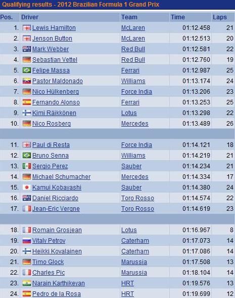 F1 GP du Brésil 2012 : (essais libres-1-2-3-Qualifications) 1682442012GPduBresilsamediQualifications