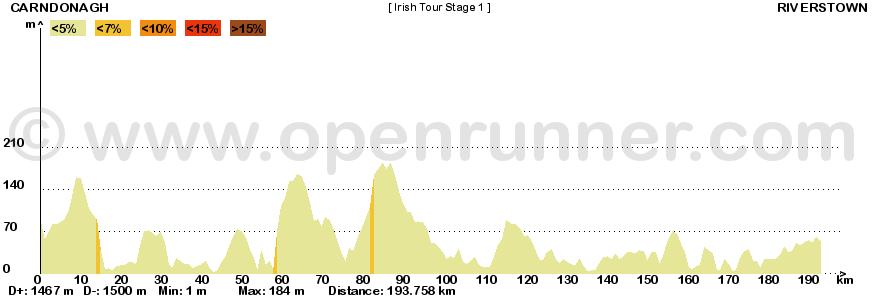 Metà Creazioni - Tappe e Giro 190543irishtour1