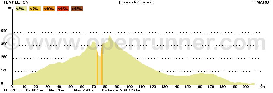 Metà Creazioni - Tappe e Giro 215328tournouvellezlande2