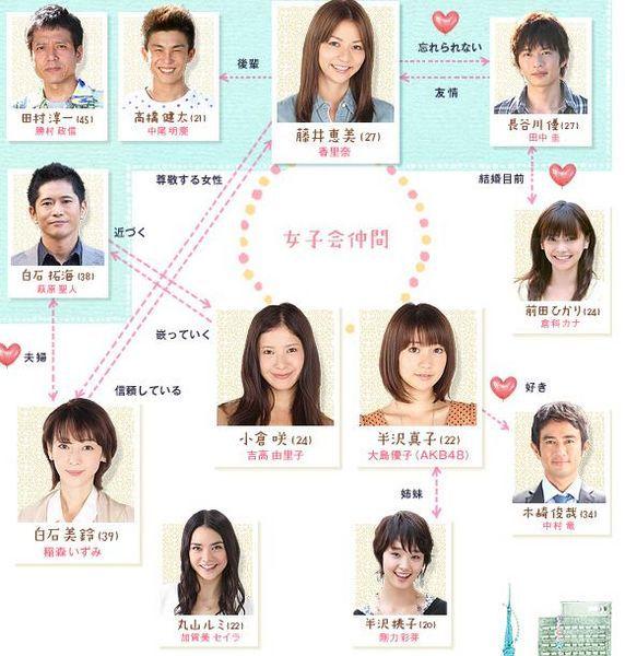 ♥ Watashi Ga Renai Dekinai Riyuu ♥ 267955572pxWatashigaRenaiDekinaiRiyuuchart