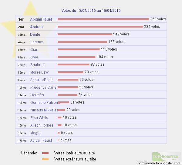 Top sites - Page 5 283724classementtemp