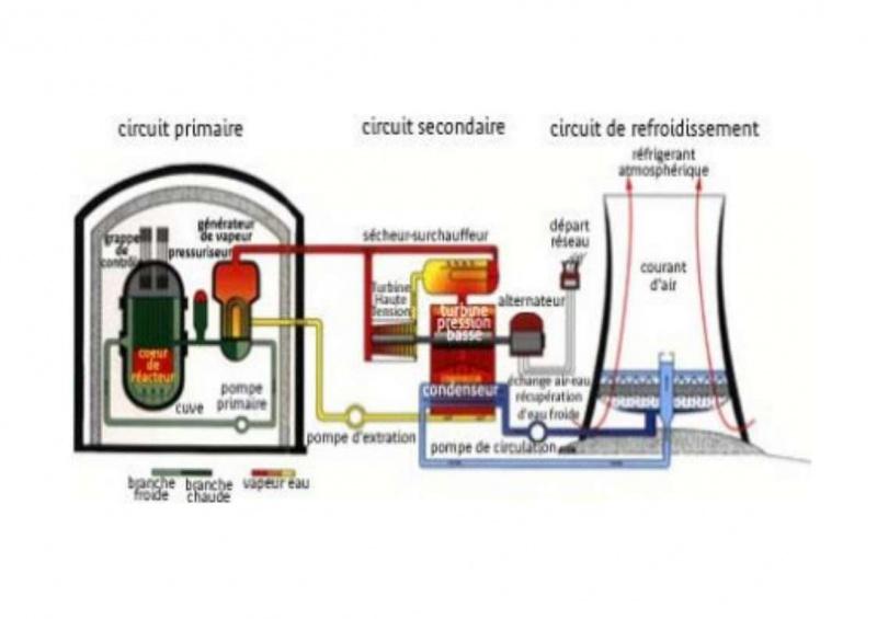 Petite histoire de l'énergie, son rôle en agriculture dans l'histoire - Page 2 288188centrale