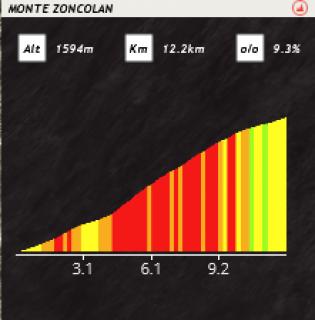 Giro - Tour d'Italie / Saison 2 341264PCM0017