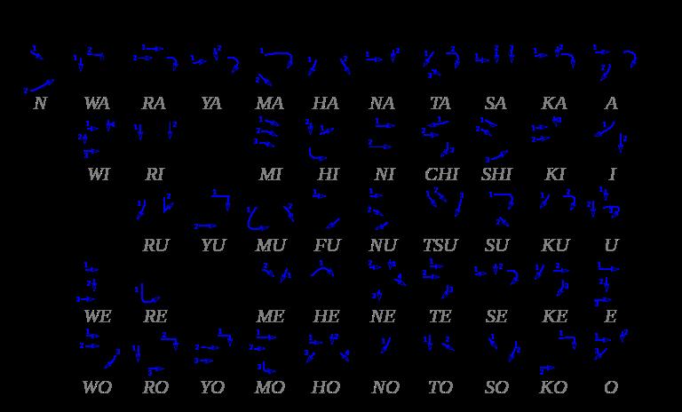 Le Wiki japonais de Galaxy (+ les bases du japonais) 352924768pxTablekatakanasvg