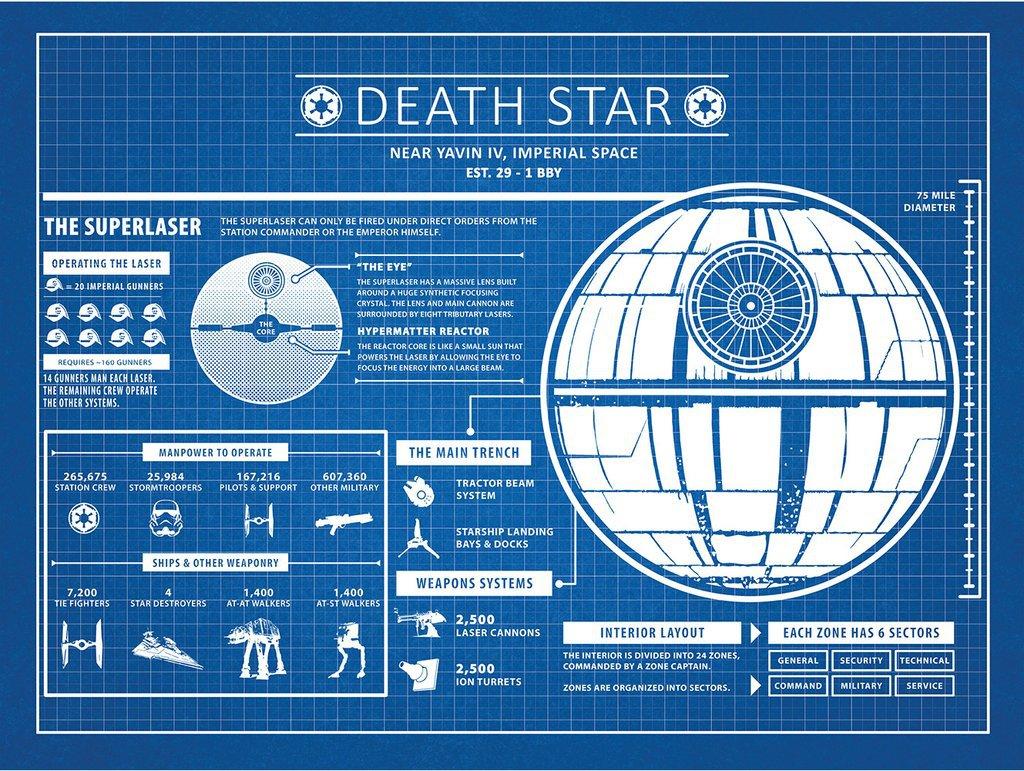 CADRE DEATH STAR  358636SPSYFIStarWarsDeathStarInfographicsDeathStarBlueGridWhiteInk24Inches1024x1024