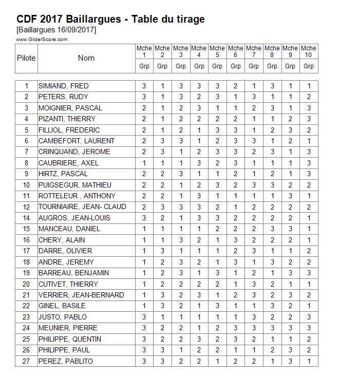 championnat de france f3k baillargues 16-17 sept 2017 - Page 2 372481tablecdf