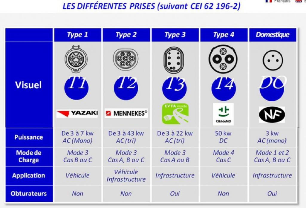 Grenoble : 30 bornes de recharge de 3 à 22 kW à la rentrée 2014 428084PrisesVE