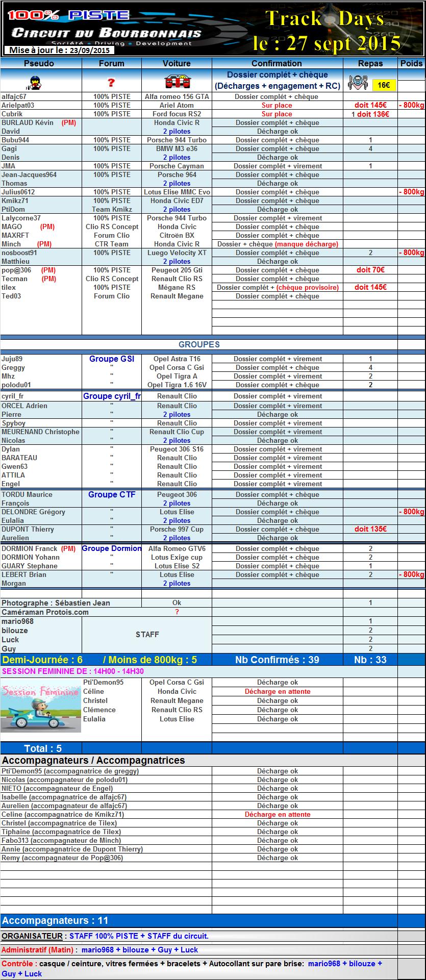 [27 SEPT. 2015] - 100% PISTE au circuit du BOURBONNAIS [03] 491929suivilebourbonnais23