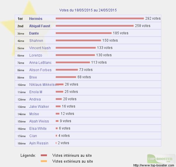 Top sites - Page 5 505865classementtemp