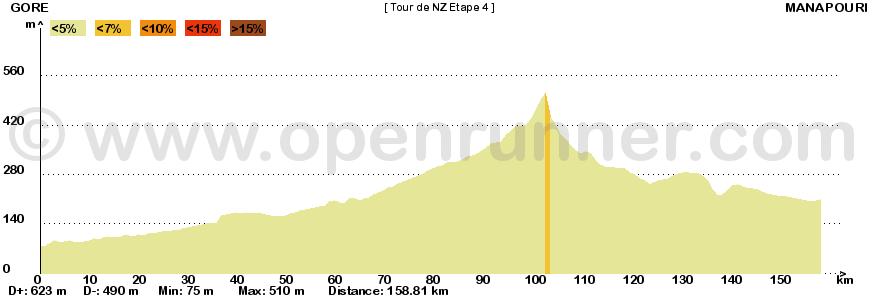 Metà Creazioni - Tappe e Giro 528681tournouvellezlande4
