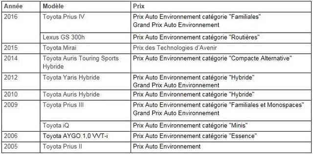 Les Toyota Prius et Lexus GS 300h récompensées aux Prix Auto Environnement MAAF 2016 576492toyotaprixmaaf