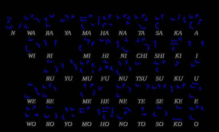 Le Wiki japonais de Galaxy (+ les bases du japonais) 594850768pxTablehiraganasvg
