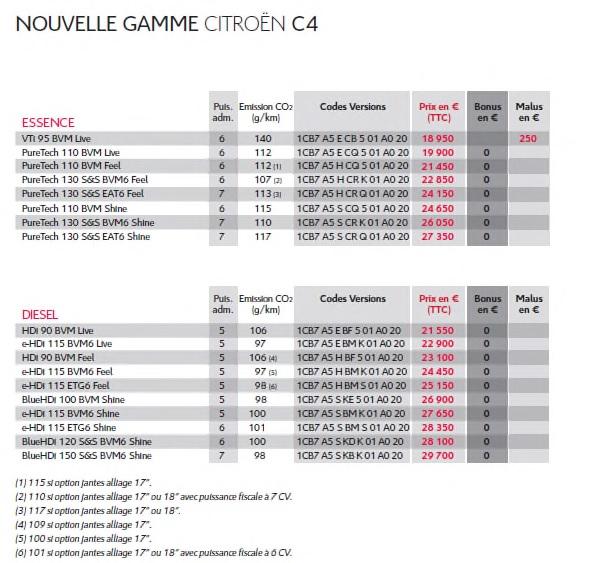 Nouvelle Gamme Citroën C4 : A Partir De 18 950 Euros 598103nouvellegammecitroenc4