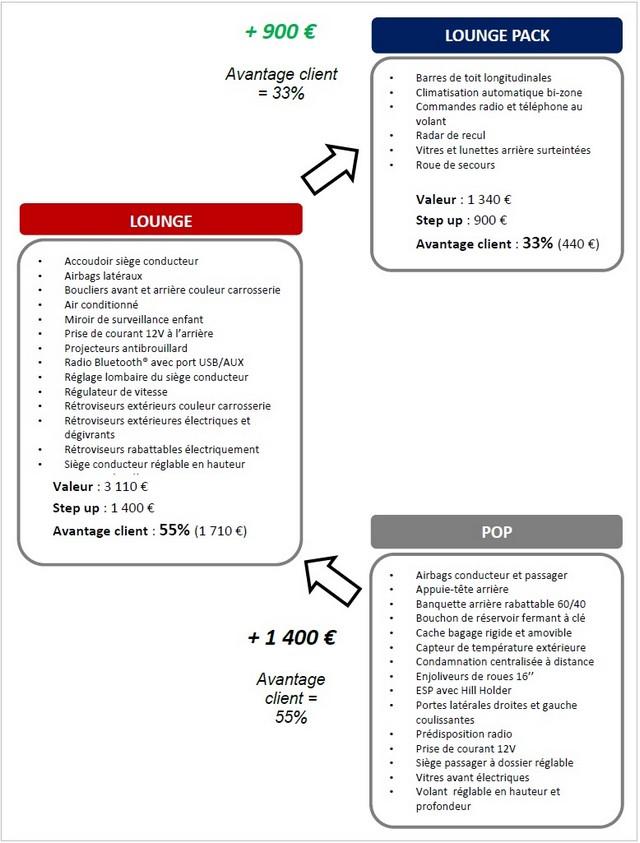 Gamme et tarifs du nouveau Doblò 639040Fiatloungepack