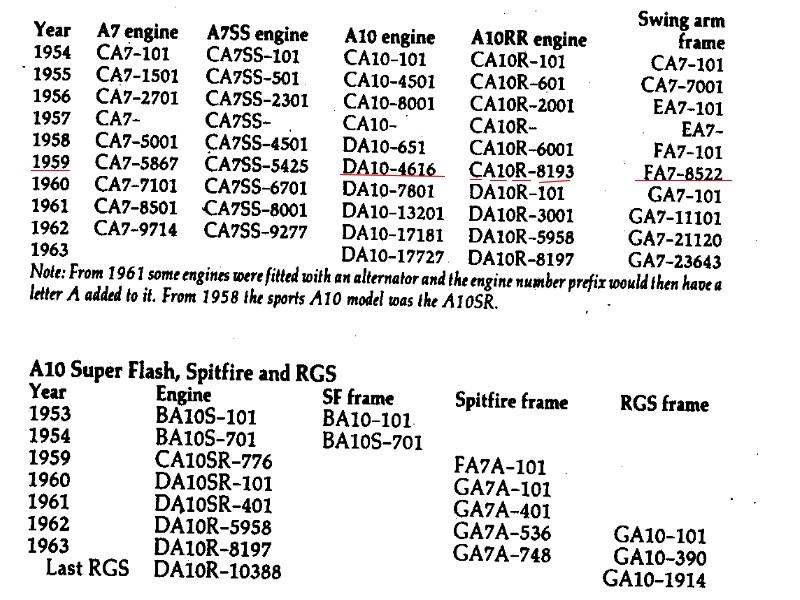 numéro cadre et numéro moteur 655609A10