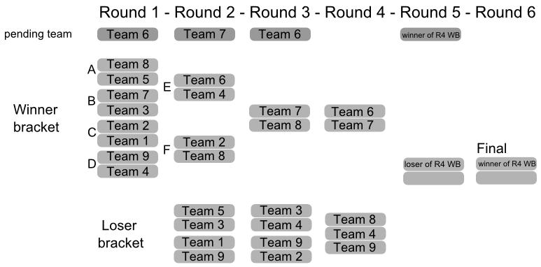 Tournoi par Teams : Résultats R3 out, annonce R4  665687br4