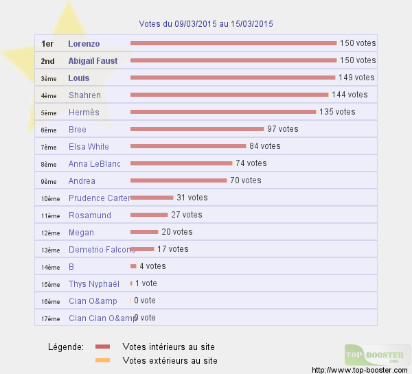 Top sites - Page 4 685750classementtemp