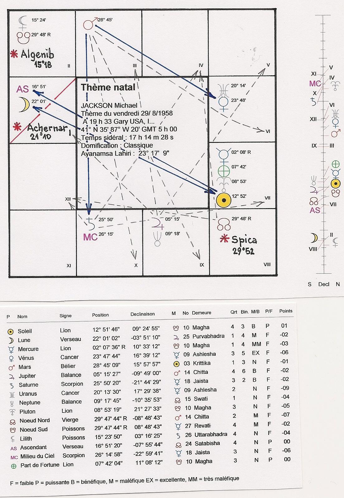 Astro Hindoue pour occidentaux - Page 5 754557numrisation0001
