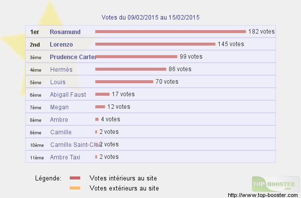 Top sites - Page 4 787469classementtemp