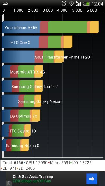 [INFO] Recensement Résultats Benchmark (Android) sous Antutu et Quadrant 85613920130404120417