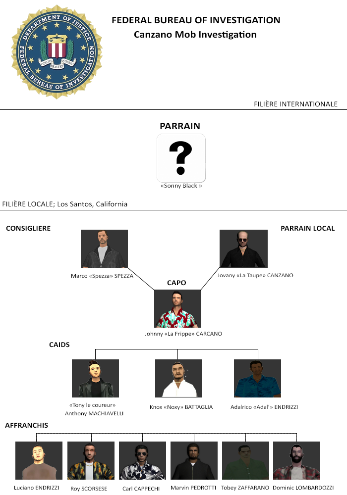 Canzano Mob Investigation (K.Parks, R.Oldenburg) 864141ORGANIGRAMMEMAZZANTI