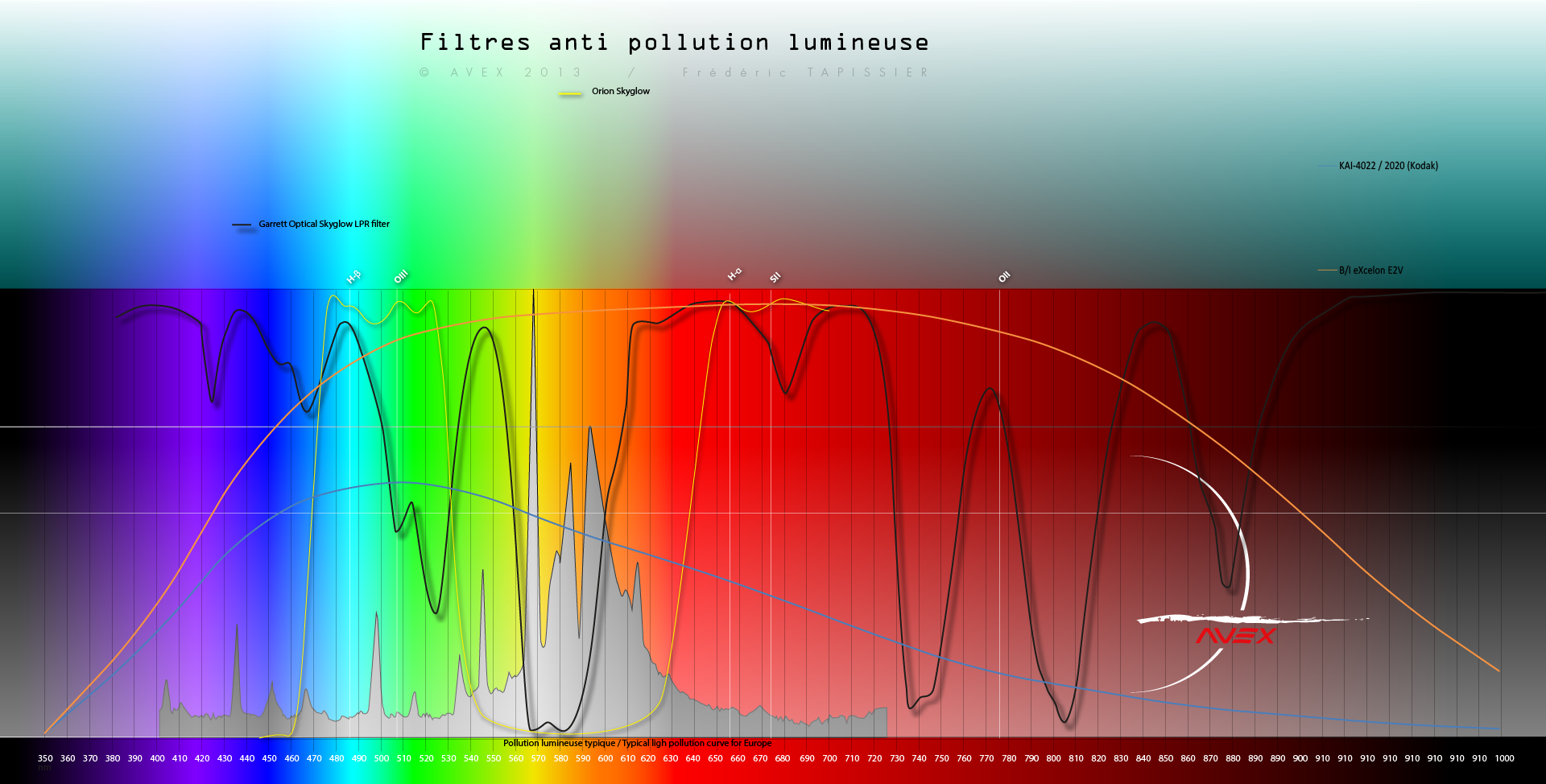 filtres - Les filtres en astronomie 904220spectrefiltreavex4