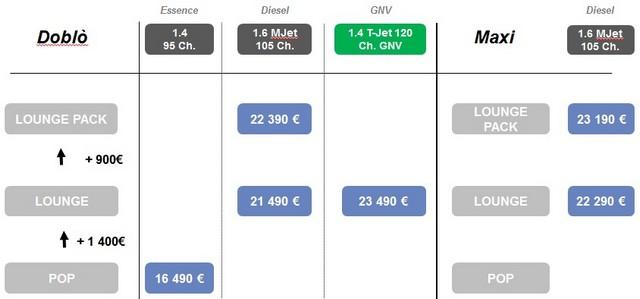 Gamme et tarifs du nouveau Doblò 908291Fiatdoblomotorisation