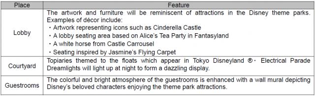 [Tokyo Disney Resort] Tokyo Disney Celebration Hotel (2016) 925935W35
