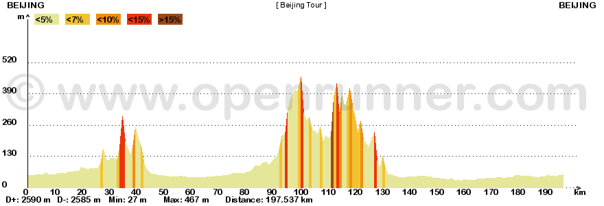 Metà Creazioni - Tappe e Giro 942723beijingtour