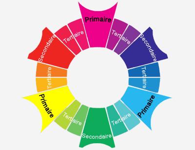 [AIDE] Comment bien choisir ses couleurs pour un mod ? 966500cerclechromatique1246image1fr1242141327L400