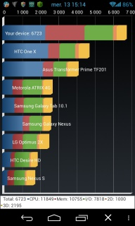 [INFO] Recensement Résultats Benchmark (Android) sous Antutu et Quadrant 973833Quadrantbertgau