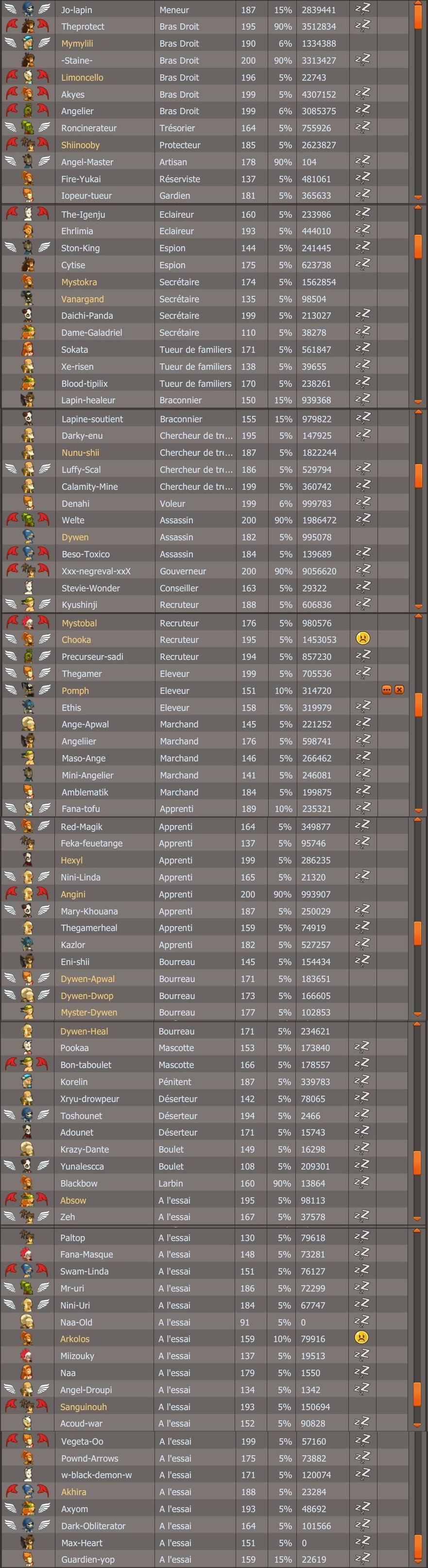 Les membres de la guilde mois après mois - Page 3 980259guildefevrier2012