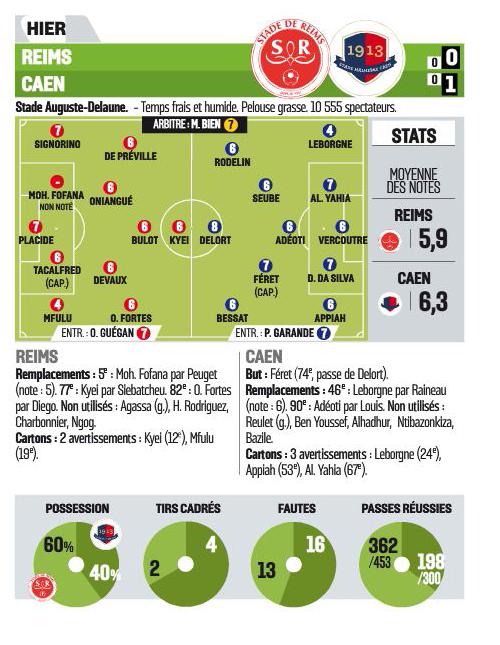 [10e journée de L1] Stade de Reims 0-1 SM Caen  998101reims2
