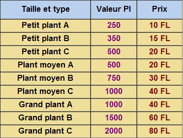 Plantotroc 112686tab2