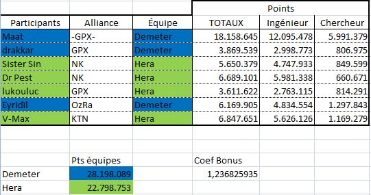 Ode à Demeter et Hera : concours Farming - PARIS - enregistrement et résultats 120619topFarmingPointsDbut