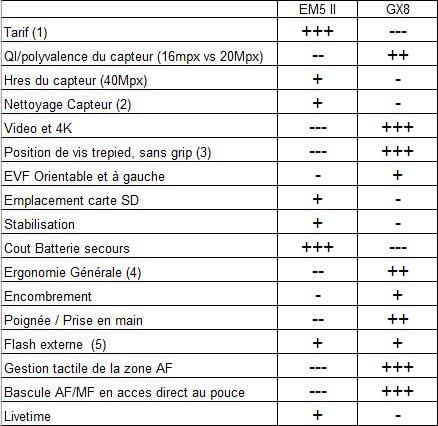 Différence entre le nouveau G7 et le prochain GX8 131406EM5GX81