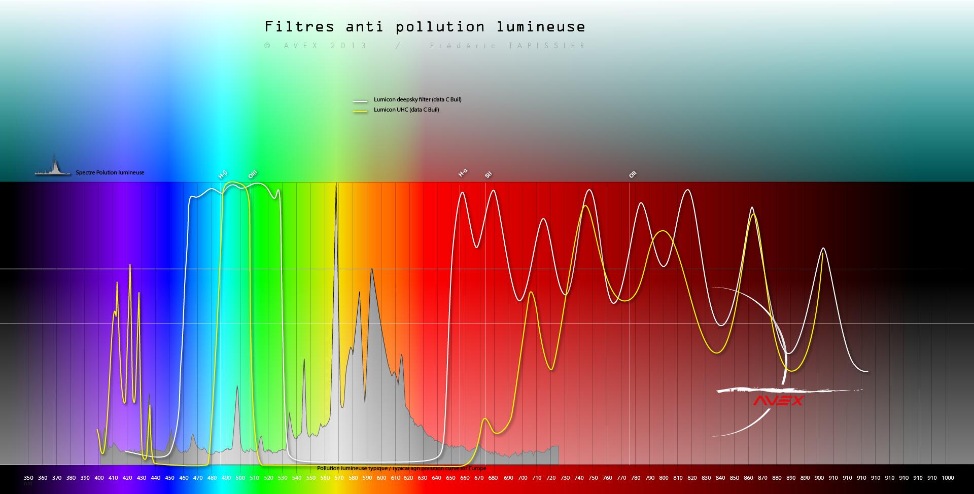 filtres - Les filtres en astronomie 145334spectrefiltreavex8lumicon
