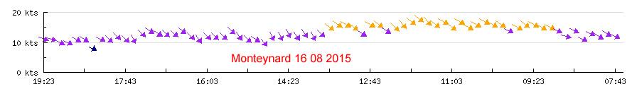 Pendant ce temps à la flaque de Monteynard (38)... 149824monteynard20150816p10