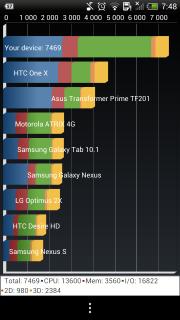 [INFO] Recensement Résultats Benchmark (Android) sous Antutu et Quadrant 16293420130823074821