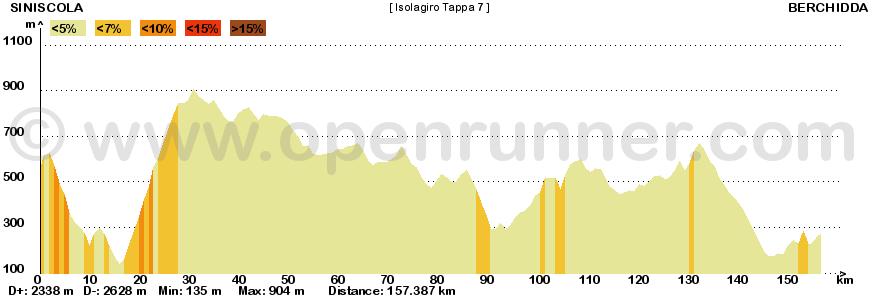 Metà Creazioni - Tappe e Giro 172807IG7