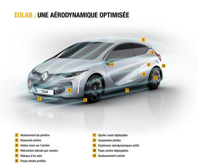 1l/100km : EOLAB, vitrine de l'innovation Renault pour l'environnement 217256EOLAB3