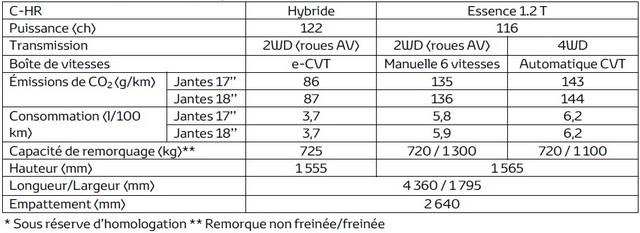 Toyota Révèle Les Tarifs Du C-HR 217320CHRcaractristiquestechniques