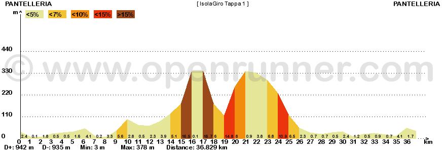 Metà Creazioni - Tappe e Giro 235356IG1