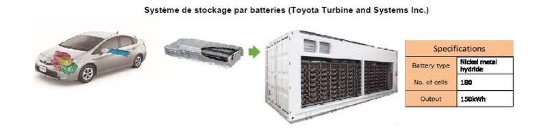 projet phare de chariots élévateurs à pile à combustible 246019systemedestockageparbatteries